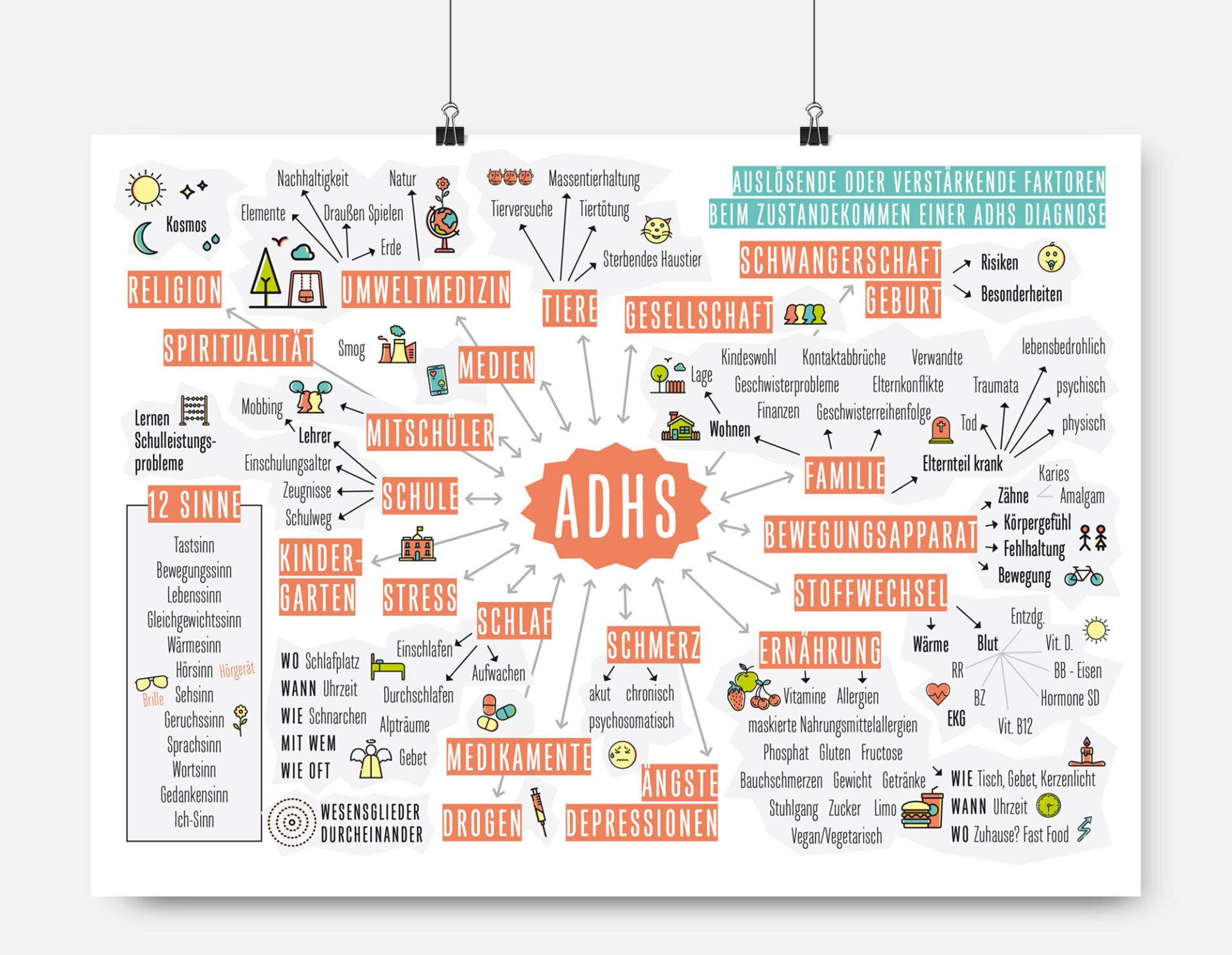 KINDgerecht – ADHS Mindmap